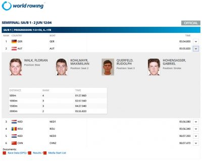 World Rowing Cup 2018 Belgrad M4- Men's Four Semifinale
